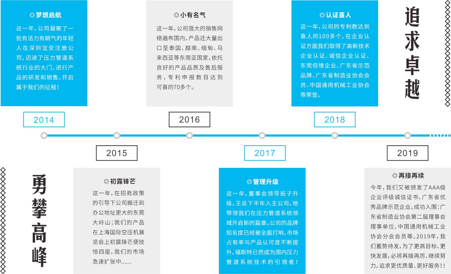 福斯特品牌历程